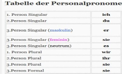 Personalpronomen mit Sätze