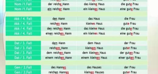 deutsche grammatik a1