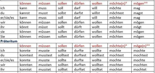 Deutsche Modalverben