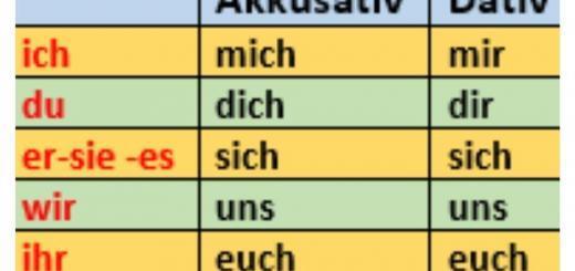 Reflexivpronomen Deutsch